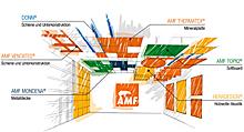 Knauf AMF -Systemlösungsanbieter